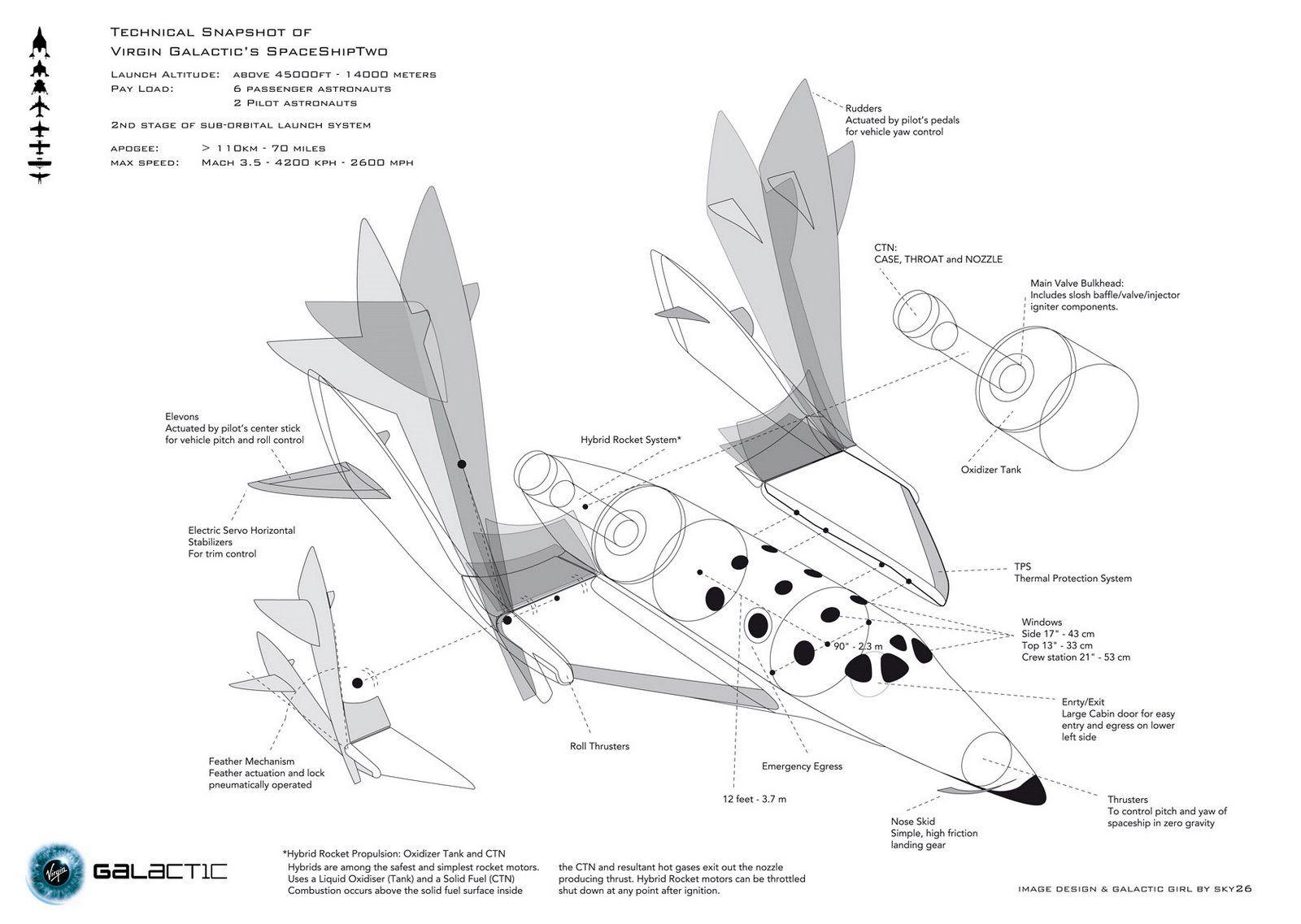 """In dieser Grafik ist zu erkennen, wie der """"Feather""""-Mechanismus funktioniert. Die Flügel, die im """"normalen"""" Flug gestreckt sind wie bei jedem gewöhnlichen Flugzeug, werden dabei für die Wiedereintrittsphase in die tieferen Schichten der Atmosphäre nach oben geklappt. CR Virgin Galactic"""
