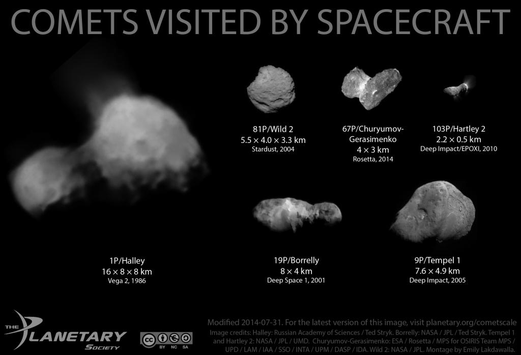 Bisher von Raumsonden besuchte Kometenkerne