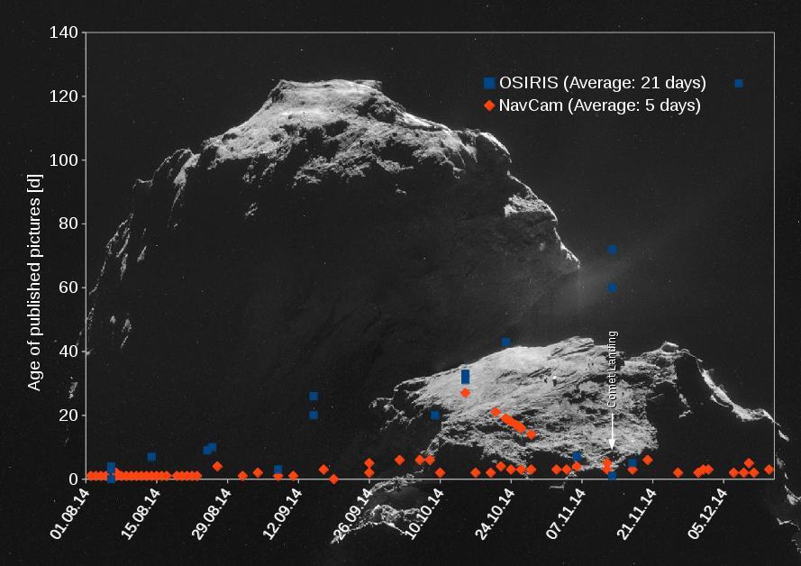 Rosetta: Offene Forschung tut gar nicht weh?