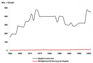 Kupfer Reichweite (BGR 2005)