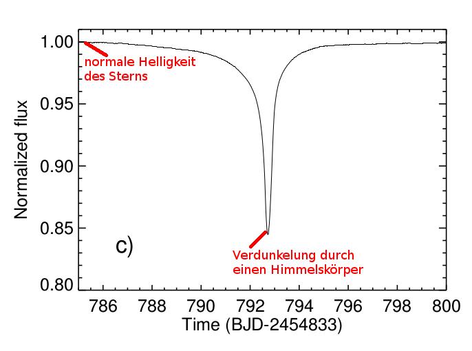 (Bild: Boyajian et al. 2015)
