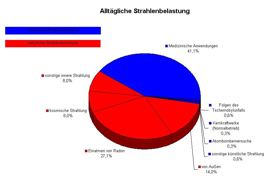 Die natürliche (rot) und künstliche (blau) Strahlenbelastung im europäischen Mittel (Bild: de.wikipedia.org, Golden arms)