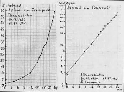 Bernhard Hassenstein: Messung einer Migräne mit Aura