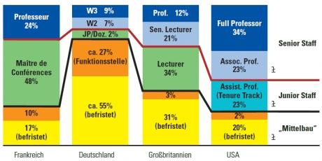 Forschungsstellen im internationalen Vergleich