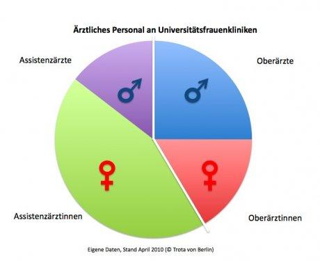 Verhältnis Frauenärztinnen und Frauenärzte