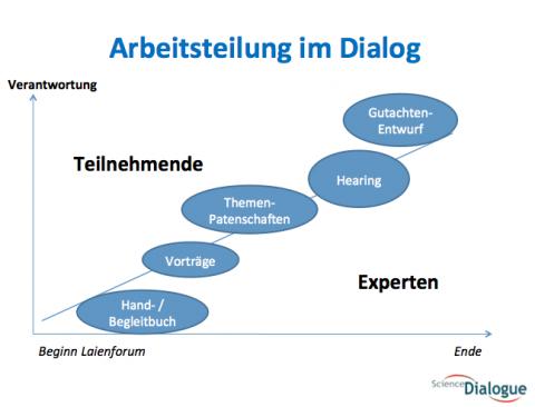 Dialog Schritte