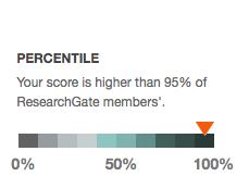 Percentile RG Score