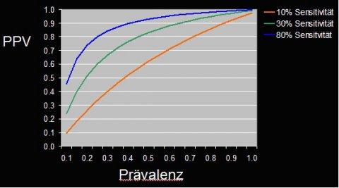 Sensitivity Prevalence