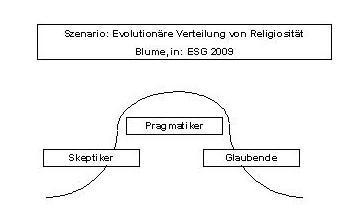 Die balancierte Evolution von Religiosität, modelliert nach einem Vorschlag von Ulrike Gamerdinger.