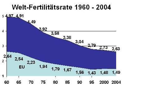 Die Geburtenraten weltweit und in der EU bis 2004. Daten: UNPD 2007