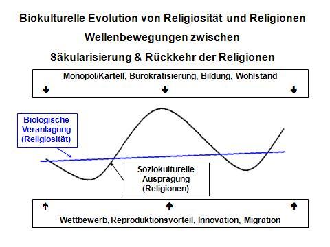Die biokulturelle Evolution der Religiosität in Wellen.