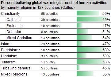 Zufallsrauschen oder Zusammenhang? Gesellschaften nach Mehrheitskonfession und durchschnittliche Zustimmung zur These, ob der Mensch Klimaerwärmung verursache. Aus: FiveThirtyEight-Blog, Nate Silver
