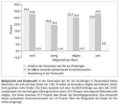 amerikaner religiöser als europäer