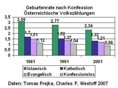 Werden Deutschland Europa Islamisch Haben Muslime Grundsätzlich