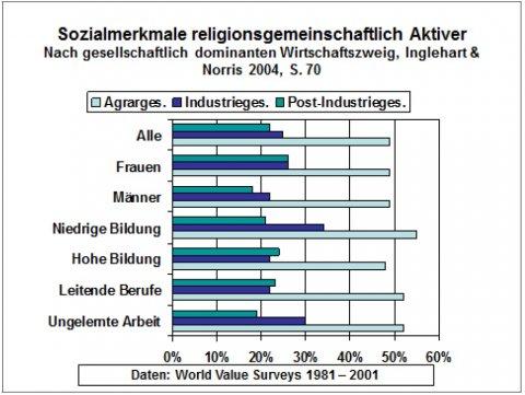 Was Bedeutet Säkular