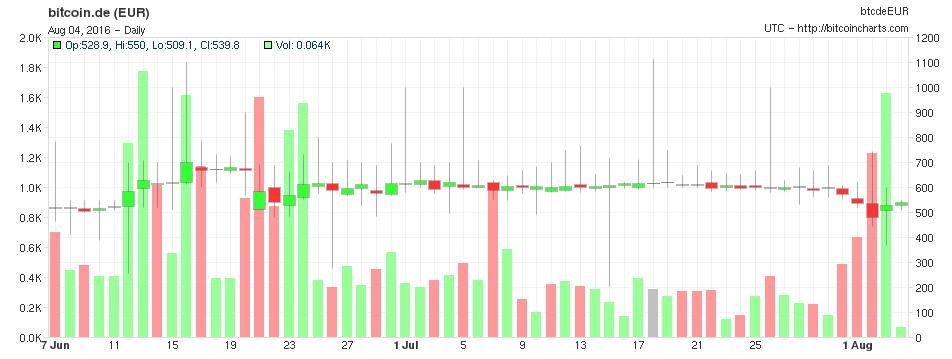 chart-bitcoin
