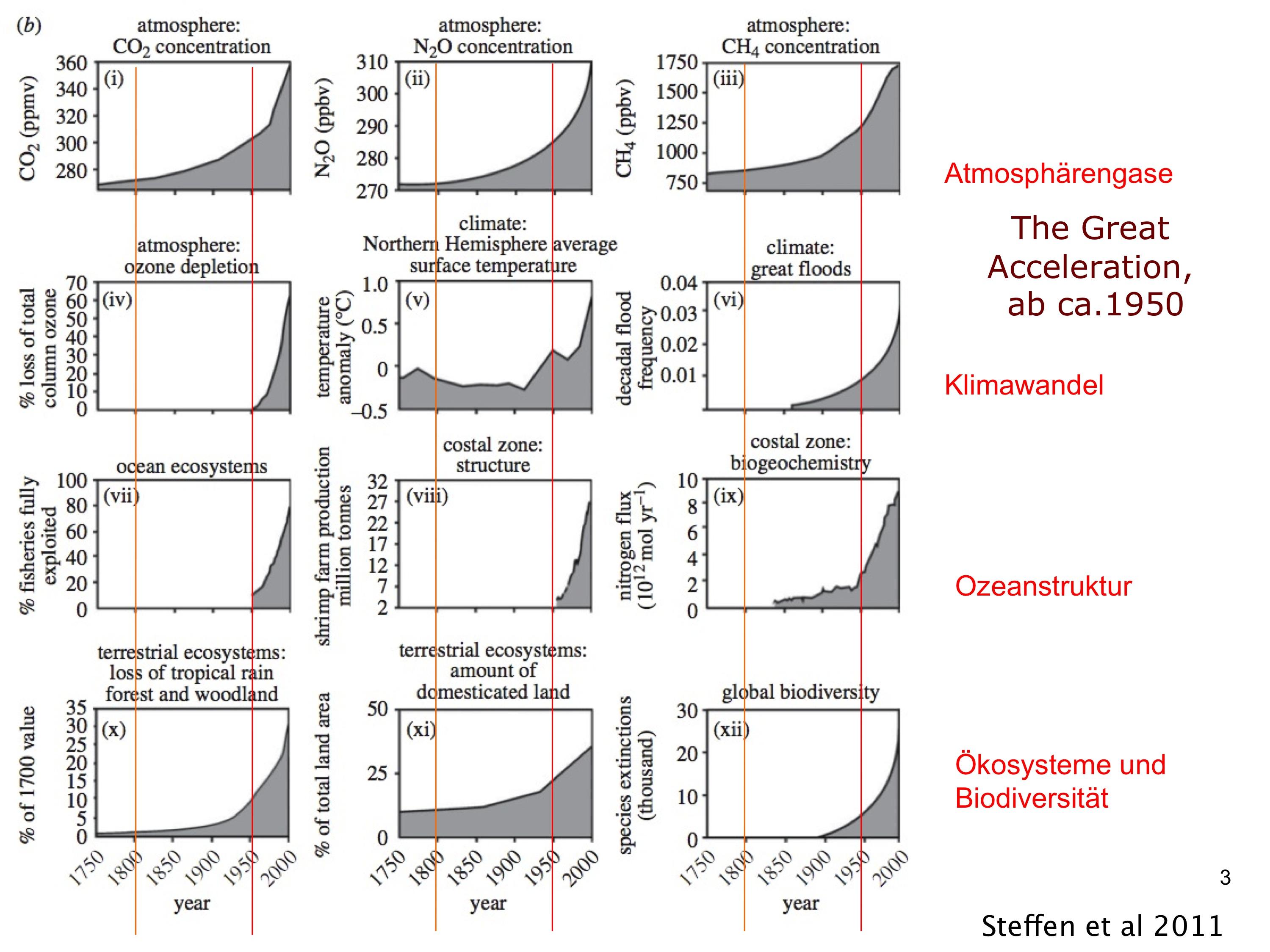 Die große Beschleunigung (aus Steffen et al. 2011, verändert). a) anthropogen bedingte Veränderungen in den Natursphären. Beachte die Beschleunigungsraten, diese sind häufig ab 1950 besonders ausgeprägt
