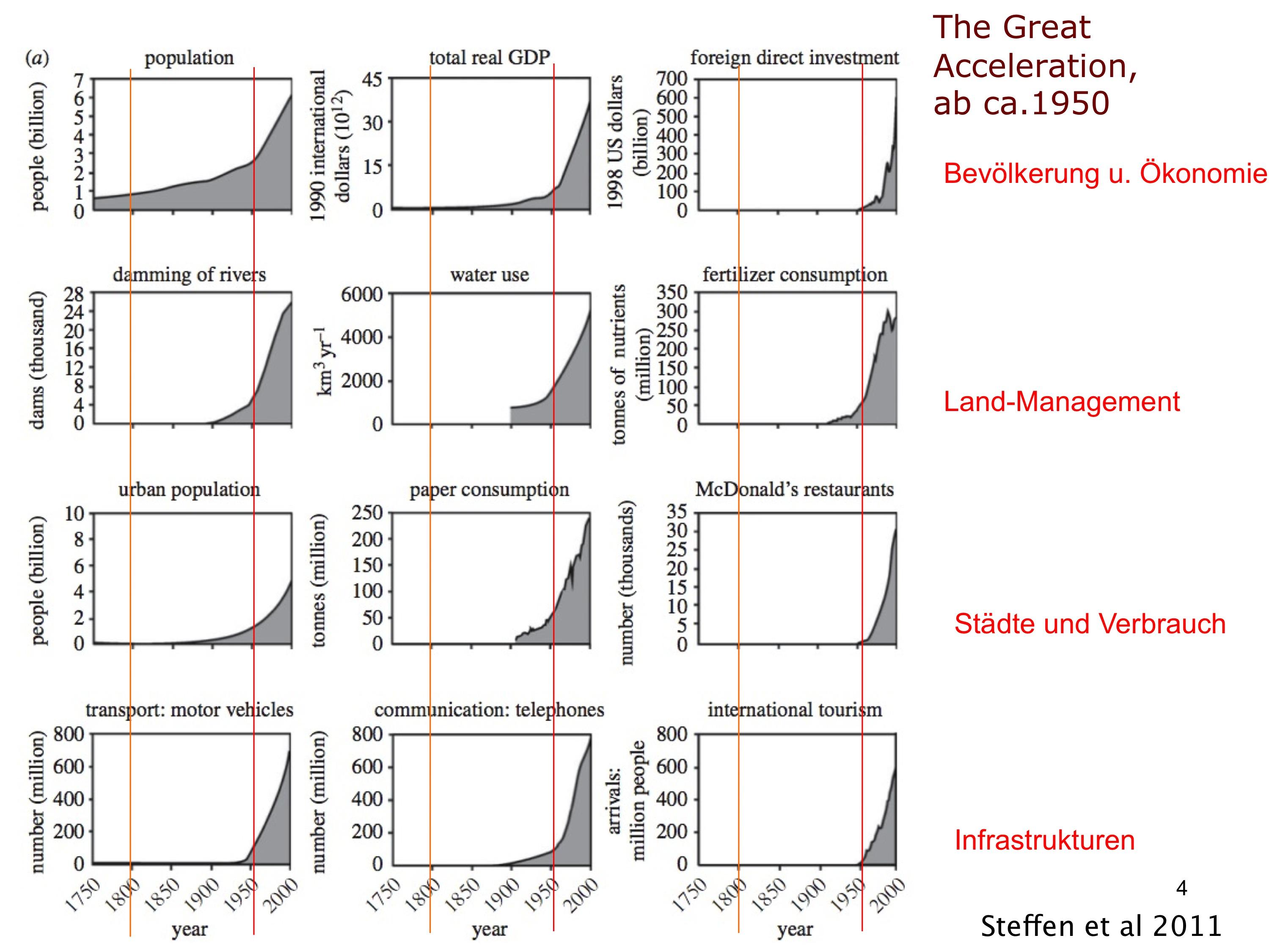 Die große Beschleunigung (aus Steffen et al. 2011, verändert). b) gesellschaftlich-technische Veränderungen. Der Peak ist um 1950 besonders stark ausgeprägt.