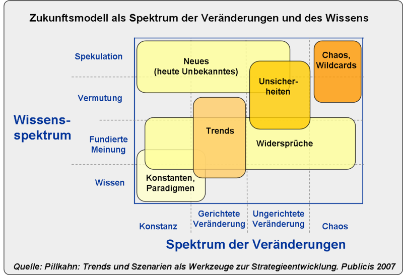 Abb. 5: Zukunftsmodell nach Pillkahn