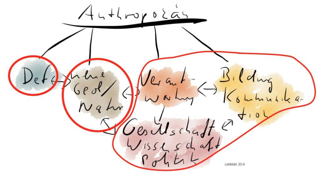 Das die drei konzeptionellen Bereiche des Anthropozän-Konzepts (rot eingekreist): Mitte: die Erdystem-Ebene; links: die geologisch-stratigraphische Ebene, rechts: die Verantwortungsimperativ-Ebene (aus Leinfelder 2014, SciLogs)