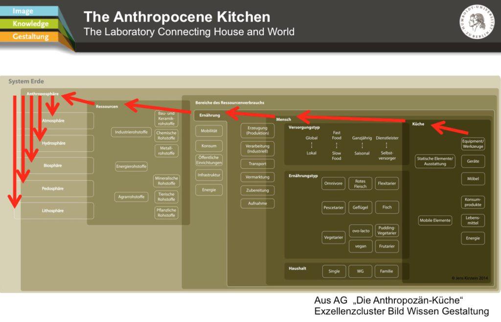 Abb. 4: In der Küche haben wir nicht nur den Kochlöffel, sondern auch den Steuerhebel der Globalisierung mit in der Hand. Beispiel für ein Anthropozän-Narrativ, © Projekt Die Anthropozän-Küche am Exzellenzcluster Bild Wissen Gestaltung der Humboldt-Universität. Grafischer Entwurf: Jens Kirstein