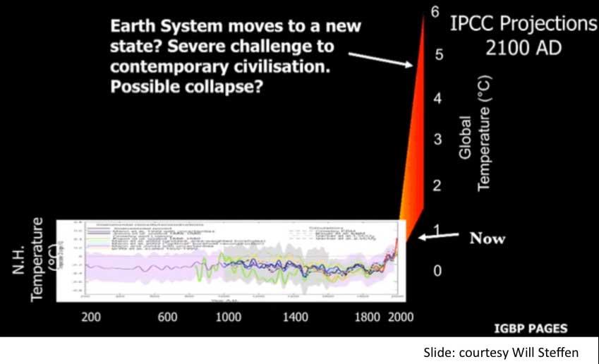 Abb. 4: die letzten 2000 Jahre sowie ein Business as Usual-Szenario des IPCC im selben Maßstab dargestellt.
