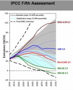 Abb. 3: Die verschiedenen Szenarien des letzten IPCC-Berichts zur Klimaentwicklung. Viele Linien und eingefärbte Felder. Alles vorstellbar?