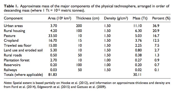 Ungefähre Masse der Hauptmaterialien der physischen Technosphäre (1 Tt entspricht 10hoch12 metrischen Tonnen, d.h. 1 Billion Tonnen. Aus Zalasiewicz et al. 2016