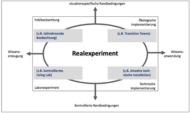 realexperiment_schneidewind