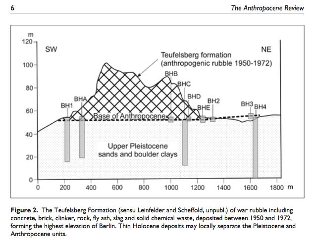 Schnitt durch den Berliner Teufelsberg, der von 1950 bis 1972 aus Kriegsschutt aufgeschüttet wurde, siehe Text. Aus Zalasiewicz et al. 2016