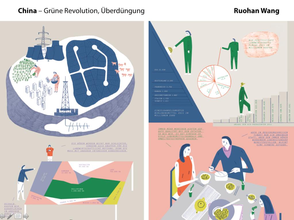 """Themen Grüne Revolution, Überdüngung etc. aus dem China-Kapitel. Aus """"Die Anthropozän-Küche"""""""