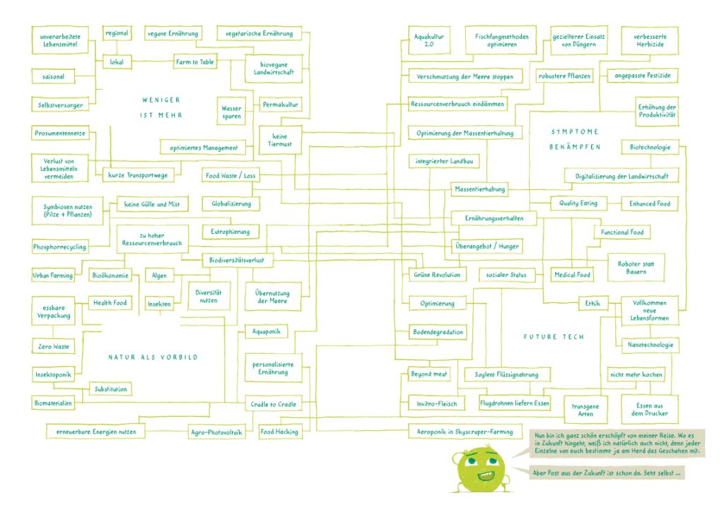 Das Pfadkonzept für die Zukunft des Ernährung, mit vier sehr verschiedenen Lösungsansätzen (nach Leinfelder 2014, SciLogs)