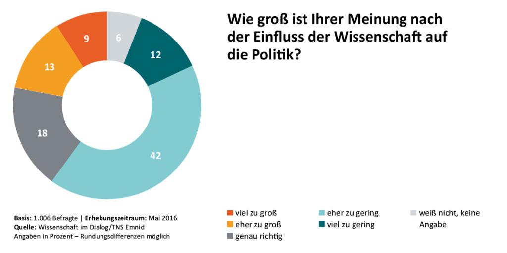 08_Wissenschaftsbarometer2016_Einfluss