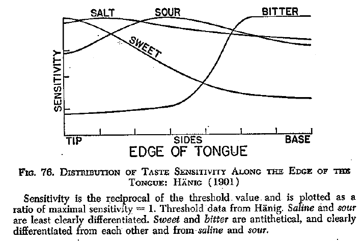 Die Darstellung von Boring (1942): Noch keine falsche Zungenkarte.