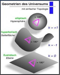 Geometrien des Universums