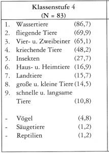 Abbildung 2: Häufigkeit der von Schülern der 4. Klasse gebildeten Tiergruppen