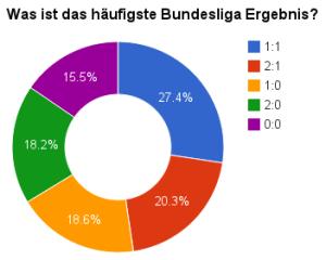 Abb.5: Die häufigsten Ergebnisse in der Fußballbundesliga von der Spielzeit 1963/64 bis zur Spielzeit 2008/2009