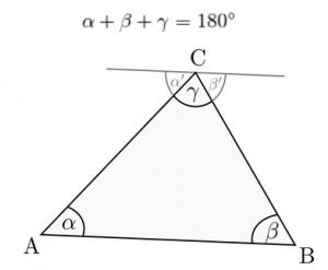 Abb.2: Ein Dreieck mit den Innenwinkeln α, ß und ϒ. Legt man durch C eine Parallele zu Strecke AB so sind α und α' sowie ß und ß' als Wechselwinkel gleich groß. Gemeinsam mit dem Winkel ϒ bilden α'und ß' einen 180° -Winkel. Die Summe der Innenwinkel α, ß und ϒ ist somit ebenfalls stets 180°.