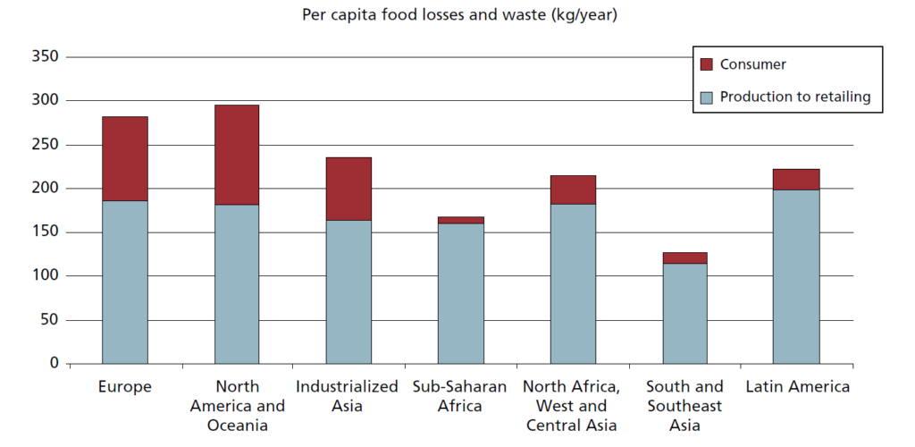 Anteil der Verbraucher an Lebensmittelverlusten - aufgeschlüsselt nach Region. Bild aus: Global Food Losses and Food Waste; Food and Agriculture Organization of the United Nations, Rome 2011