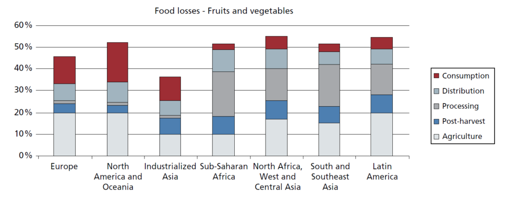 Anteil am Obst und Gemüse, der auf vor dem Verzehr verloren geht - aufgeschlüsselt nach Region und Abschnitt der Food Supply Chain. Bild aus: Global Food Losses and Food Waste; Food and Agriculture Organization of the United Nations, Rome 2011