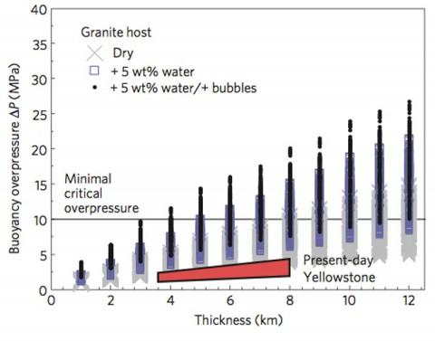 Je nach Wassergehalt reicht immer weniger Magma aus, um zur Oberfläche durchzubrechen. Der Rote Keil zeigt die berechneten Werte für den Yellowstone-Vulkan. Bild: Figure 3 aus Malfait et al, Nature Geoscience, 2014.