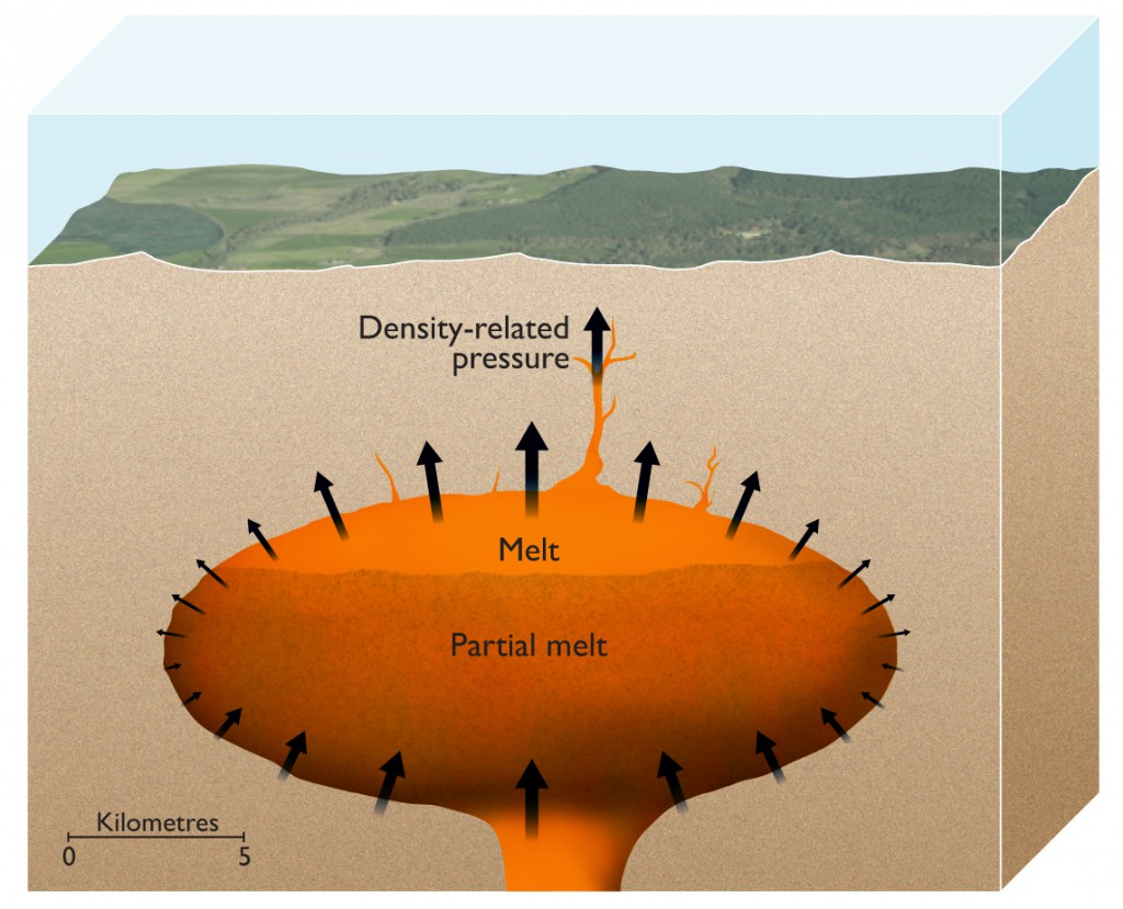 Die Darstellung zeigt die Magmakammer nach dem Auftriebsmodell kurz vor der Eruption: Leichtes Magma im oberen Teil der Magmakammer gewinnt immer mehr Auftrieb, je mehr schwere Minerale auskristallisieren. Bild: ESRF/Nigel Hawtin