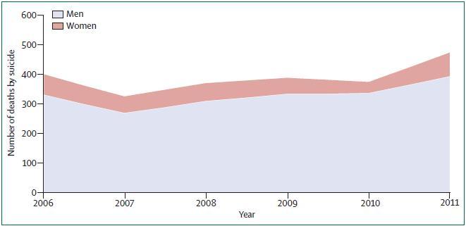 Die jeweiligen Anstiege sind gut erkennbar. Bild: Lancet 2014; 383: 748–53, Fig. 2