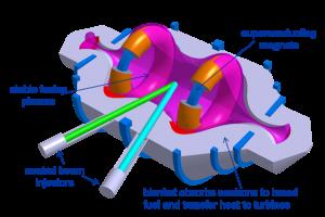 Konzept des Compact Fusion Reactors von Lockheed Martin (Bild: Aviation Week (http://aviationweek.com/technology/skunk-works-reveals-compact-fusion-reactor-details))