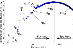 Bindungsenergie pro Nukleon als Funktion der Massenzahl, Daten von NIST