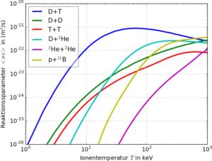 Reaktionsparameter als Funktion der Energie, Daten interpoliert aus et al. (Bild: Alf Köhn, CC BY-SA).
