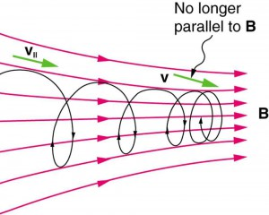 Abb. 3: Konzept des magnetischen Spiegels (Bild: OpenStax CNX http://cnx.org/contents/031da8d3-b525-429c-80cf-6c8ed997733a@7.61:173/College_Physics )