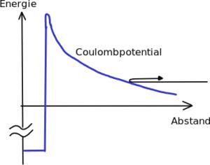 Schematischer (nicht maßstabsgetreuer) Verlauf eines Kernpotentials (Bild: Alf Köhn, CC BY-SA).