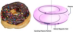 Links: Donut, mit Schokolandenüberzug (und Streuseln). Rechts: Toroidales Plasma (Bild von euro-fusion.org). Eine gewisse Ähnlichkeit ist erkennbar.