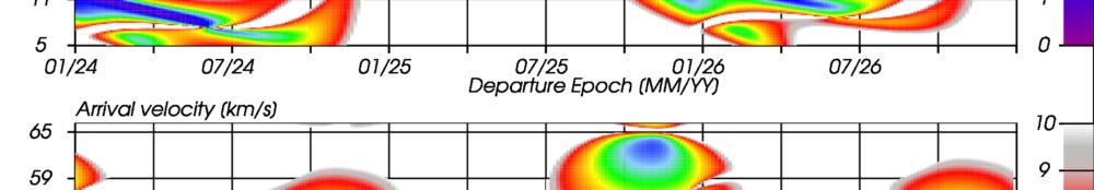 Pork-Chop Plots für ballistische Transfers von der Erde zu 65803/Didymos von 2024 bis 2026